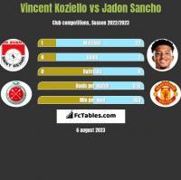 Vincent Koziello vs Jadon Sancho h2h player stats
