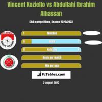 Vincent Koziello vs Abdullahi Ibrahim Alhassan h2h player stats