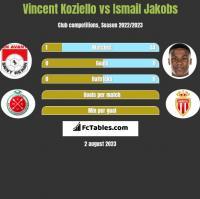 Vincent Koziello vs Ismail Jakobs h2h player stats