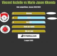 Vincent Koziello vs Mario Jason Kikonda h2h player stats