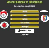 Vincent Koziello vs Richard Sila h2h player stats