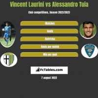 Vincent Laurini vs Alessandro Tuia h2h player stats
