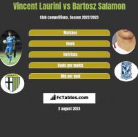 Vincent Laurini vs Bartosz Salamon h2h player stats