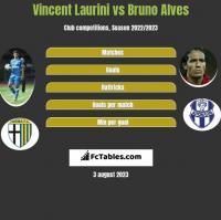 Vincent Laurini vs Bruno Alves h2h player stats