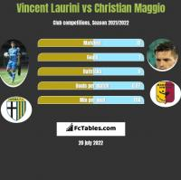 Vincent Laurini vs Christian Maggio h2h player stats