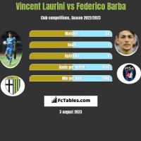 Vincent Laurini vs Federico Barba h2h player stats