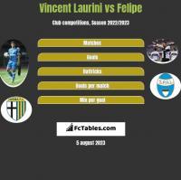Vincent Laurini vs Felipe h2h player stats