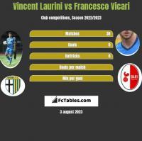 Vincent Laurini vs Francesco Vicari h2h player stats