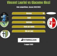 Vincent Laurini vs Giacomo Ricci h2h player stats