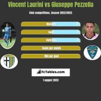Vincent Laurini vs Giuseppe Pezzella h2h player stats