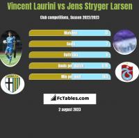 Vincent Laurini vs Jens Stryger Larsen h2h player stats