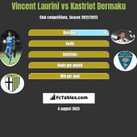 Vincent Laurini vs Kastriot Dermaku h2h player stats