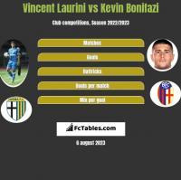 Vincent Laurini vs Kevin Bonifazi h2h player stats