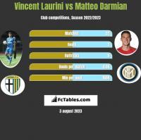 Vincent Laurini vs Matteo Darmian h2h player stats