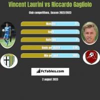 Vincent Laurini vs Riccardo Gagliolo h2h player stats