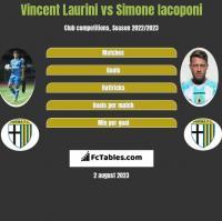 Vincent Laurini vs Simone Iacoponi h2h player stats