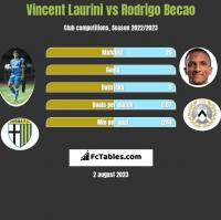 Vincent Laurini vs Rodrigo Becao h2h player stats