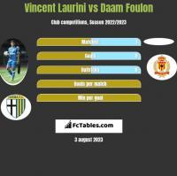 Vincent Laurini vs Daam Foulon h2h player stats