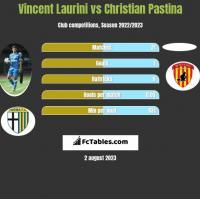 Vincent Laurini vs Christian Pastina h2h player stats