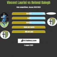 Vincent Laurini vs Botond Balogh h2h player stats