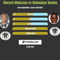 Vincent Manceau vs Abdoulaye Bamba h2h player stats