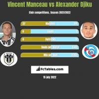 Vincent Manceau vs Alexander Djiku h2h player stats