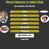 Vincent Manceau vs Anibal Chala h2h player stats