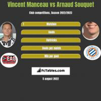 Vincent Manceau vs Arnaud Souquet h2h player stats