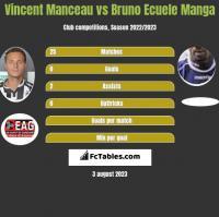 Vincent Manceau vs Bruno Ecuele Manga h2h player stats