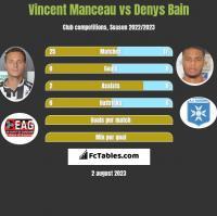 Vincent Manceau vs Denys Bain h2h player stats