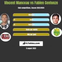 Vincent Manceau vs Fabien Centonze h2h player stats