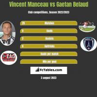 Vincent Manceau vs Gaetan Belaud h2h player stats