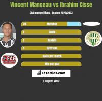 Vincent Manceau vs Ibrahim Cisse h2h player stats