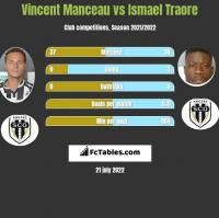 Vincent Manceau vs Ismael Traore h2h player stats