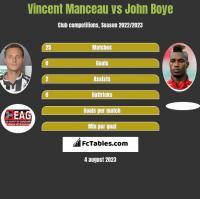 Vincent Manceau vs John Boye h2h player stats