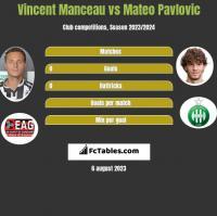 Vincent Manceau vs Mateo Pavlovic h2h player stats
