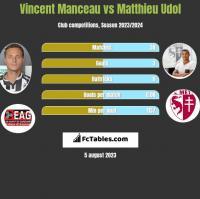 Vincent Manceau vs Matthieu Udol h2h player stats