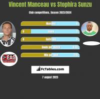 Vincent Manceau vs Stophira Sunzu h2h player stats