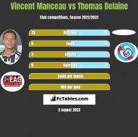 Vincent Manceau vs Thomas Delaine h2h player stats