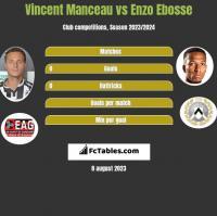 Vincent Manceau vs Enzo Ebosse h2h player stats