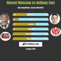 Vincent Manceau vs Anthony Caci h2h player stats