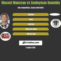 Vincent Manceau vs Souleyman Doumbia h2h player stats