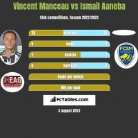 Vincent Manceau vs Ismail Aaneba h2h player stats