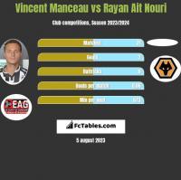 Vincent Manceau vs Rayan Ait Nouri h2h player stats