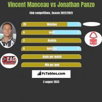 Vincent Manceau vs Jonathan Panzo h2h player stats