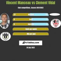 Vincent Manceau vs Clement Vidal h2h player stats