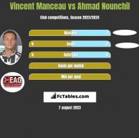 Vincent Manceau vs Ahmad Nounchil h2h player stats