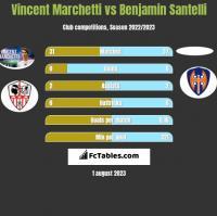 Vincent Marchetti vs Benjamin Santelli h2h player stats
