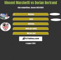 Vincent Marchetti vs Dorian Bertrand h2h player stats