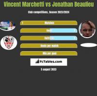 Vincent Marchetti vs Jonathan Beaulieu h2h player stats